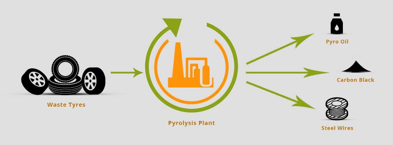 Pyrolysis | Stomoma Infra Pvt Ltd